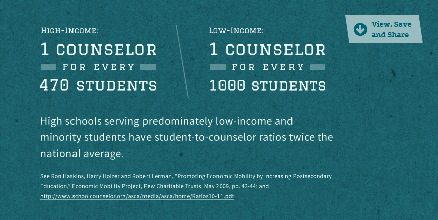 Statistic Image: Low-income students have a much lower counselor-to-student ratios...