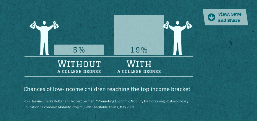 Statistic Image: Chances of low-income children reaching the top income bracket are more than three times as likely with a college degree...