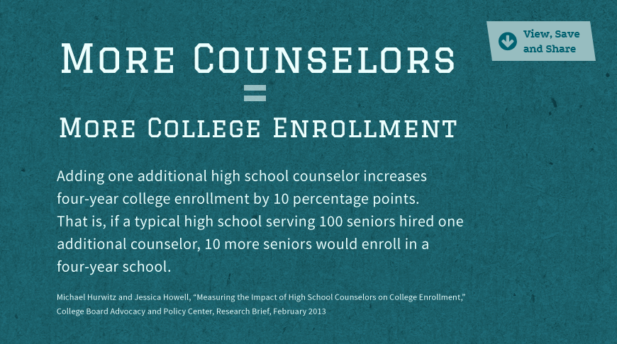 Statistic Image: More counselors = more college enrollment