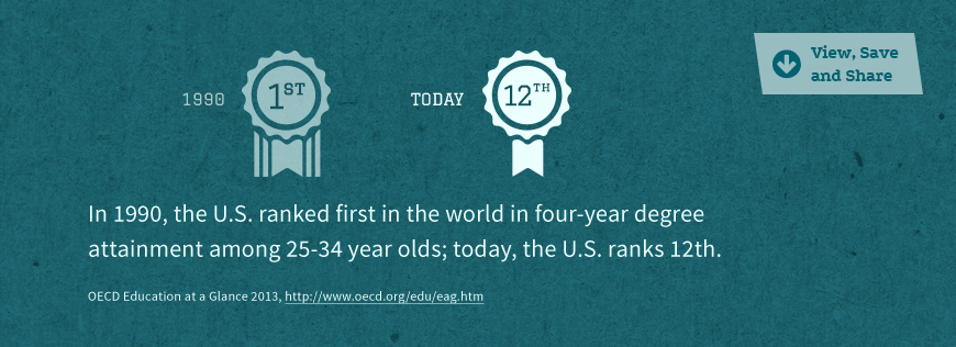 Statistic Image: U.S. currently ranks 12th in the world in four-year degree attainment...